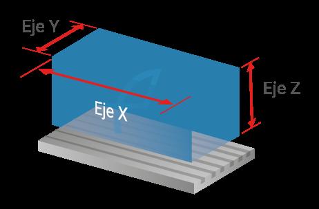 Recorridos Ejes X/Y/Z Centro de Mecanizado